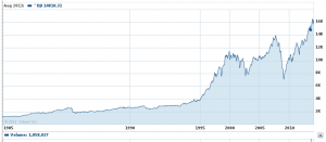 Indicele Dow Jones Industrial Average Sursa: finance.yahoo.com