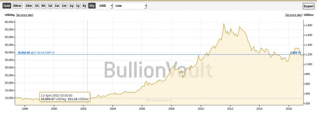 Graficul pretului aurului in ultimii 20 de ani